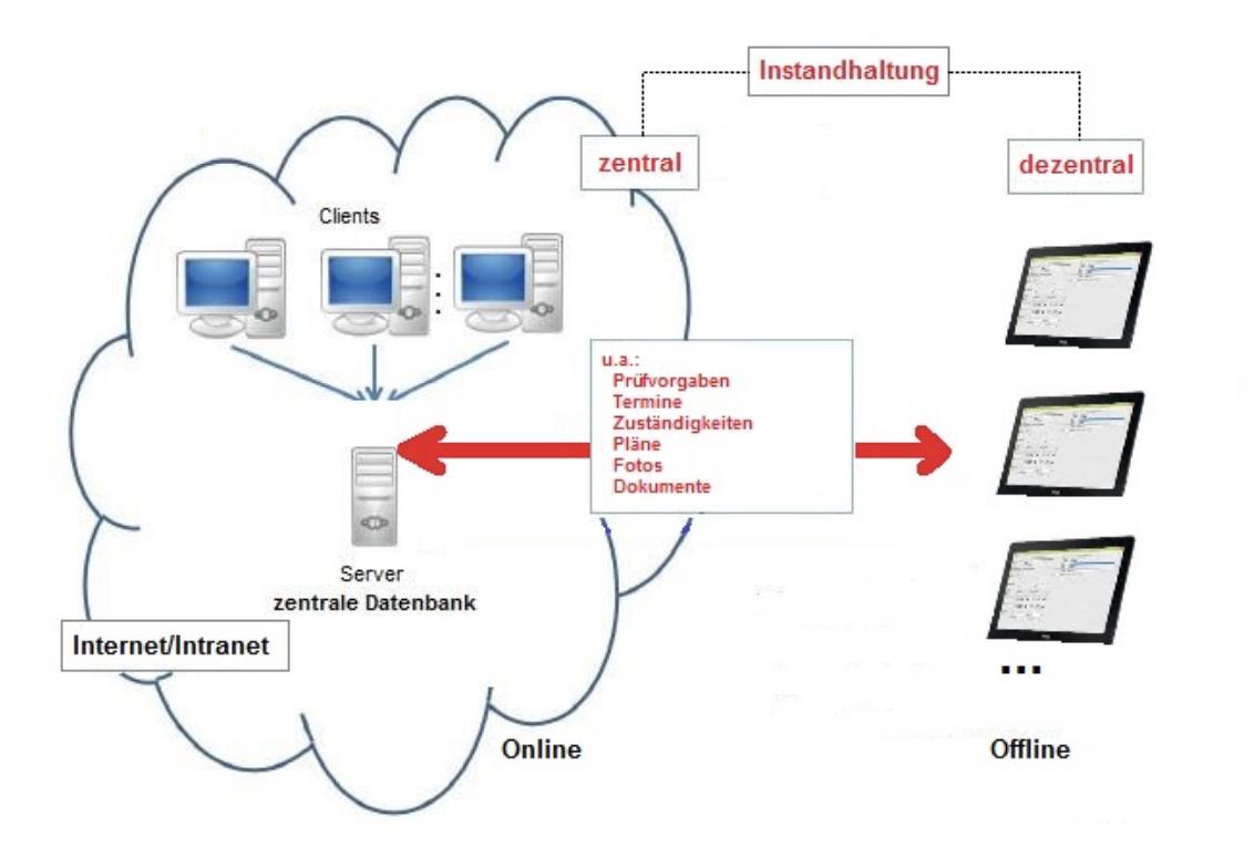 Flächenplan für digitale Datenerfassung